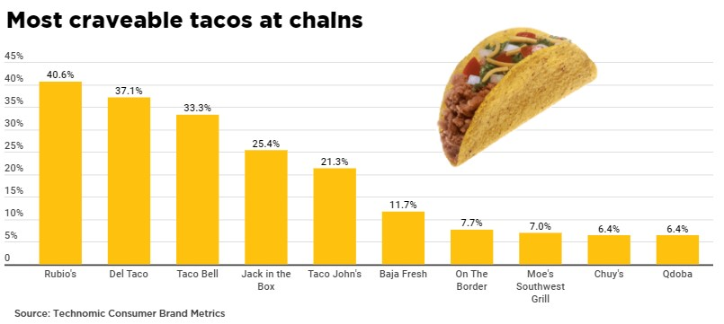 Most craveable taco chains - Rubio's #1 with 40.6%