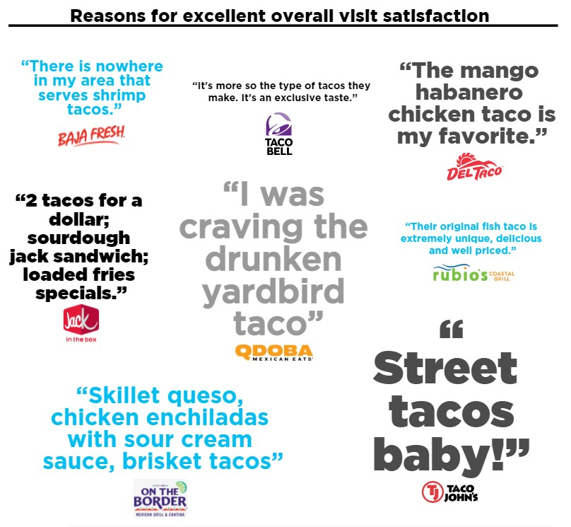Reasons for excellent overall visit satisfaction